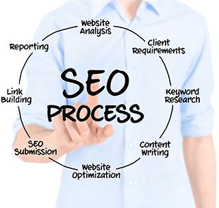 شرایط سئو و بهینه سازی سایت تضمینی